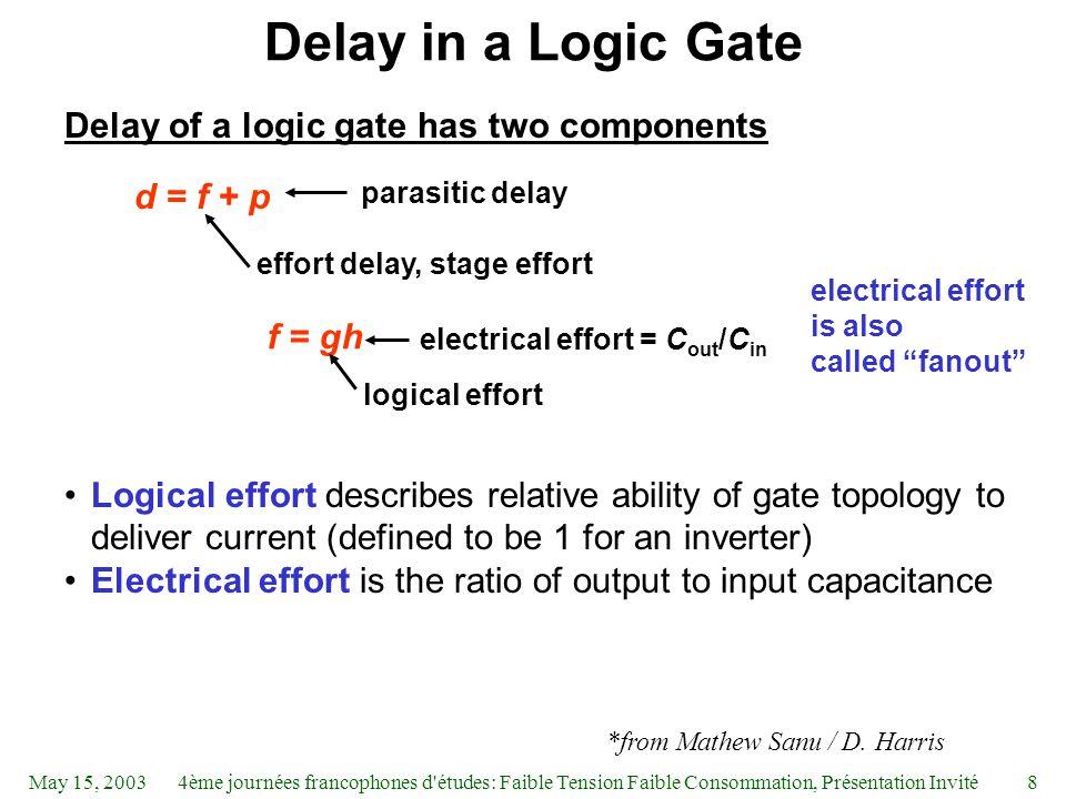 May 15, 20034ème journées francophones d'études: Faible Tension Faible Consommation, Présentation Invité8 Delay in a Logic Gate Delay of a logic gate