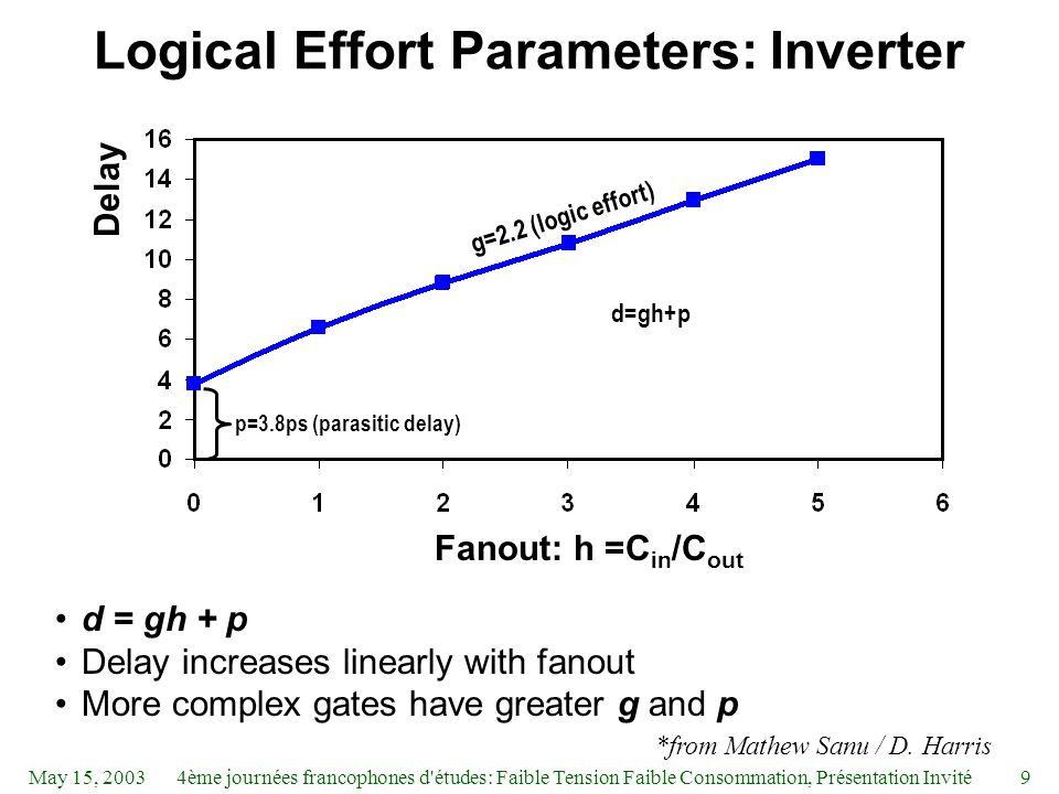 May 15, 20034ème journées francophones d études: Faible Tension Faible Consommation, Présentation Invité9 Logical Effort Parameters: Inverter d = gh + p Delay increases linearly with fanout More complex gates have greater g and p p=3.8ps (parasitic delay) Fanout: h =C in /C out Delay d=gh+p g=2.2 (logic effort) *from Mathew Sanu / D.