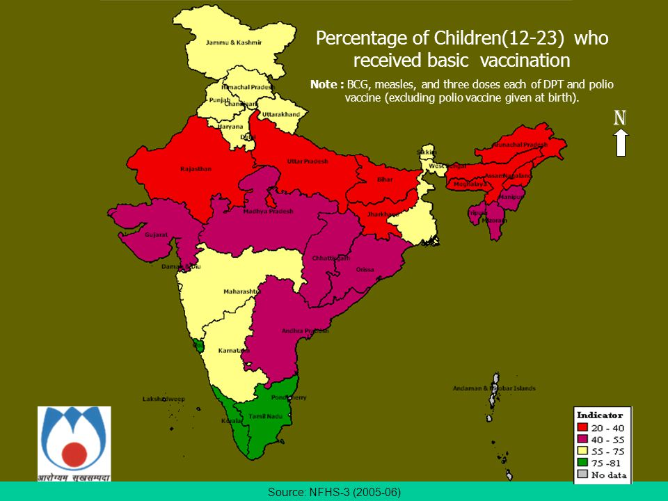 Source: NFHS-3 (2005-06) Percentage of Children(12-23) who received basic vaccination Note : BCG, measles, and three doses each of DPT and polio vaccine (excluding polio vaccine given at birth).