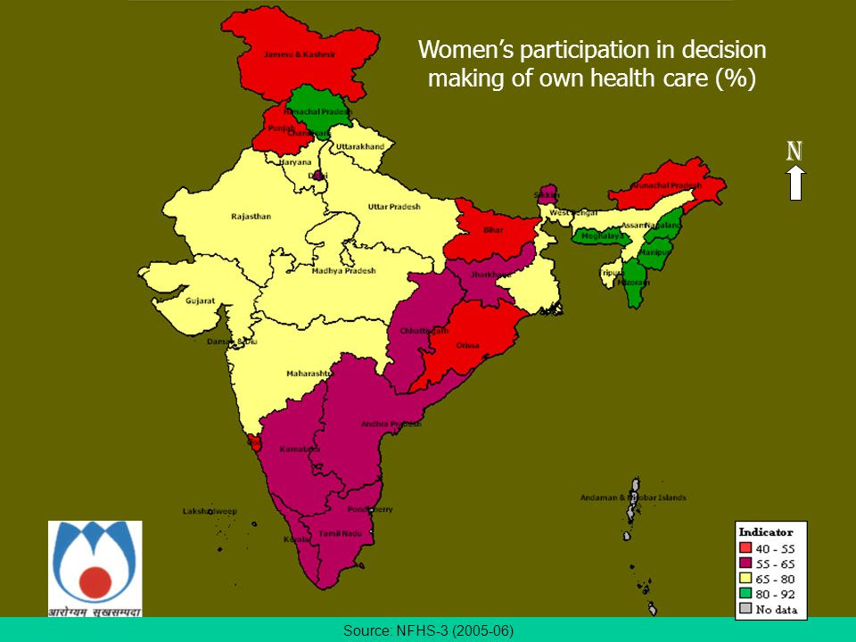 Source: NFHS-3 (2005-06) Women's participation in decision making of own health care (%) N