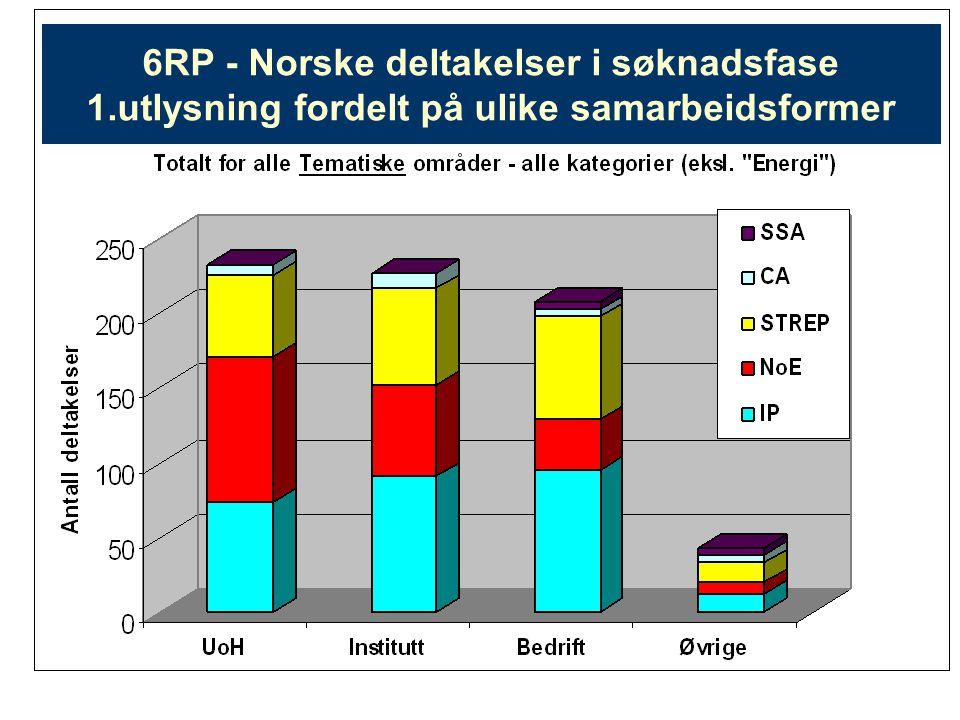 6RP - Norske deltakelser i søknadsfase 1.utlysning fordelt på ulike samarbeidsformer