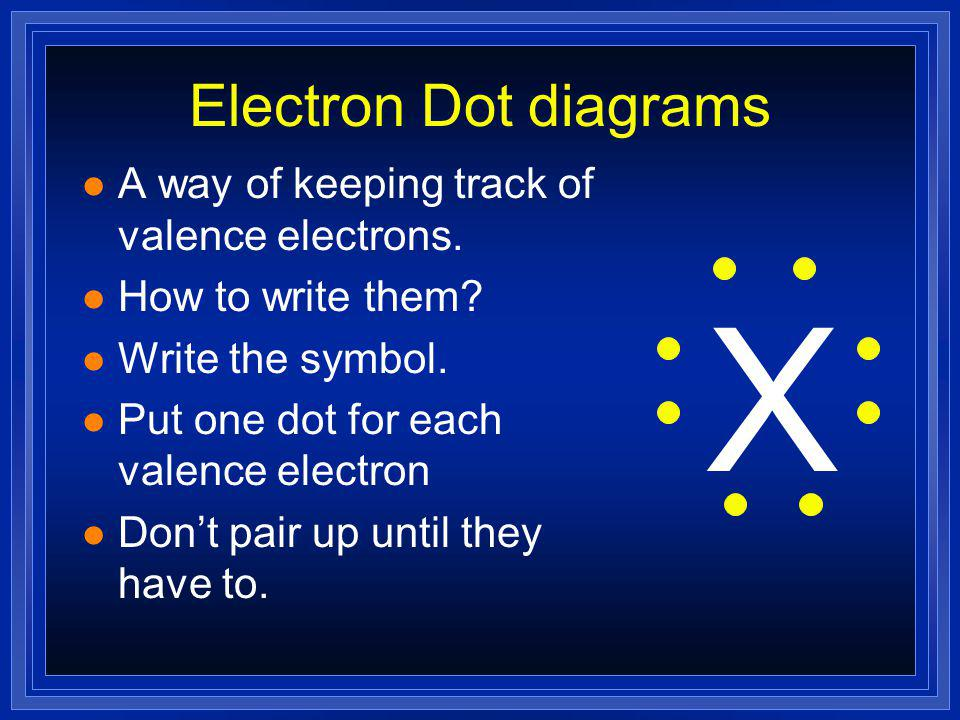 Keeping Track of Electrons l Atoms in the same column... –Have the same outer electron configuration. –Have the same valence electrons. l Easily found
