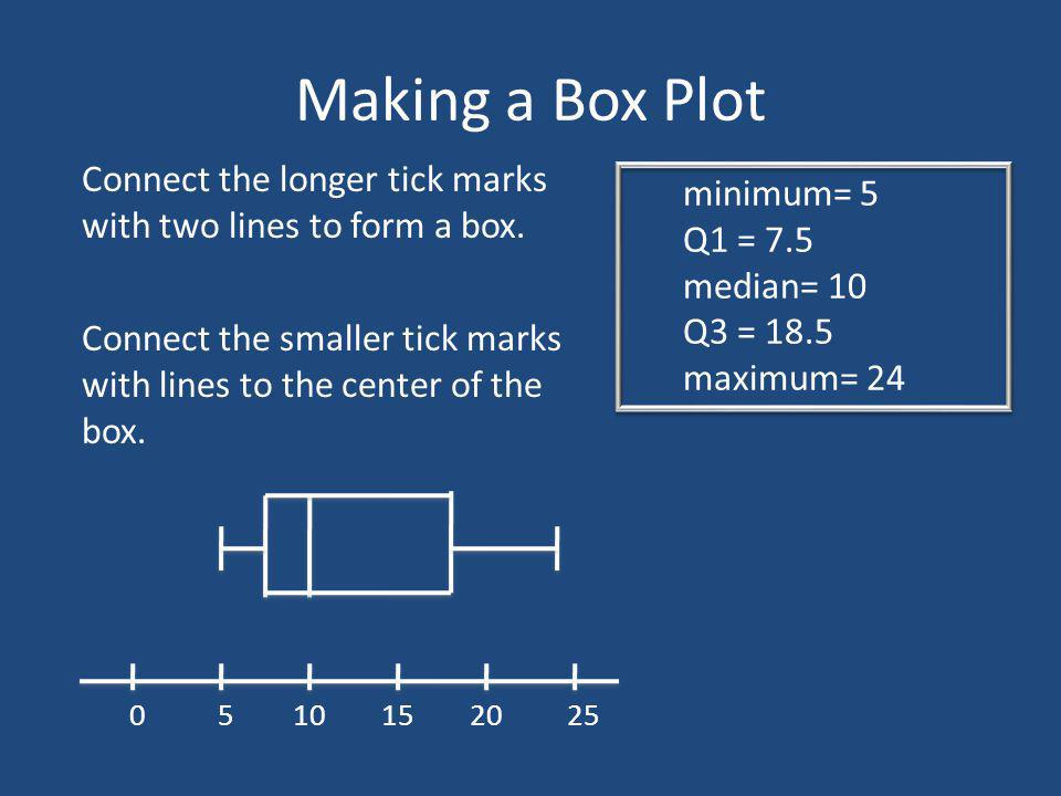Making a Box Plot minimum= 5 Q1 = 7.5 median= 10 Q3 = 18.5 maximum= 24 5 010152025 Connect the longer tick marks with two lines to form a box. Connect