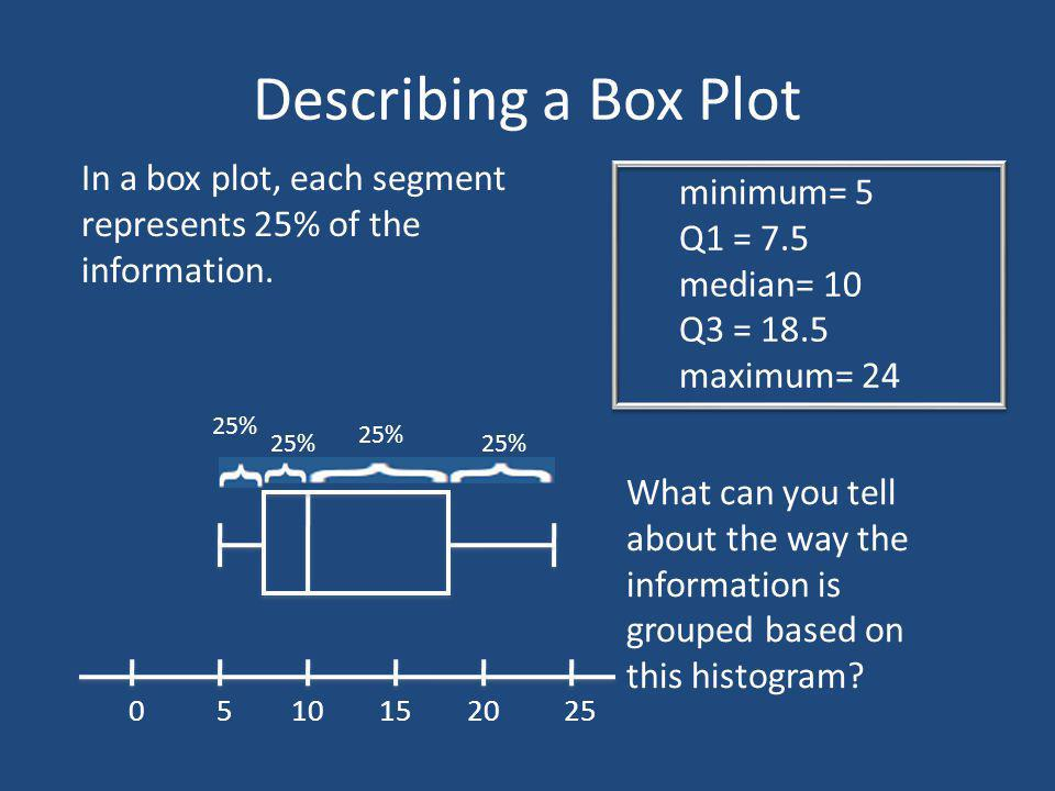 Describing a Box Plot minimum= 5 Q1 = 7.5 median= 10 Q3 = 18.5 maximum= 24 5 010152025 In a box plot, each segment represents 25% of the information.