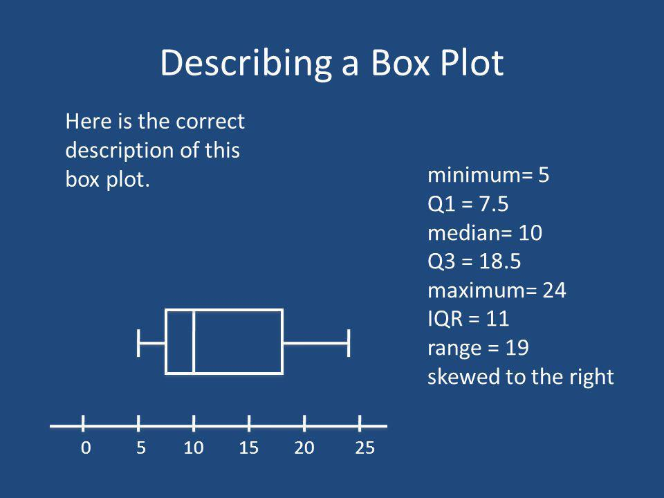 Describing a Box Plot 5 010152025 Here is the correct description of this box plot. minimum= 5 Q1 = 7.5 median= 10 Q3 = 18.5 maximum= 24 IQR = 11 rang