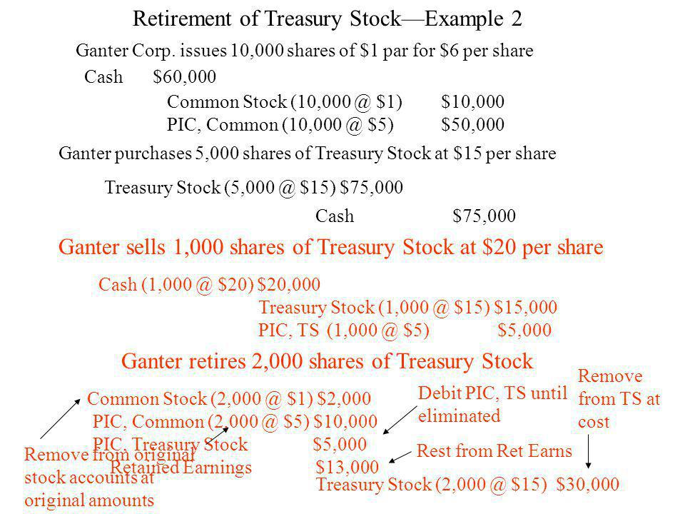 Retirement of Treasury Stock—Example 2 Ganter Corp.