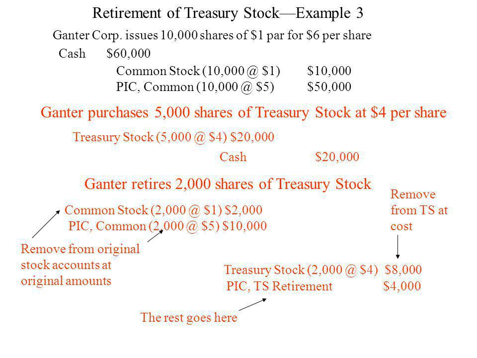 Retirement of Treasury Stock—Example 3 Ganter Corp.