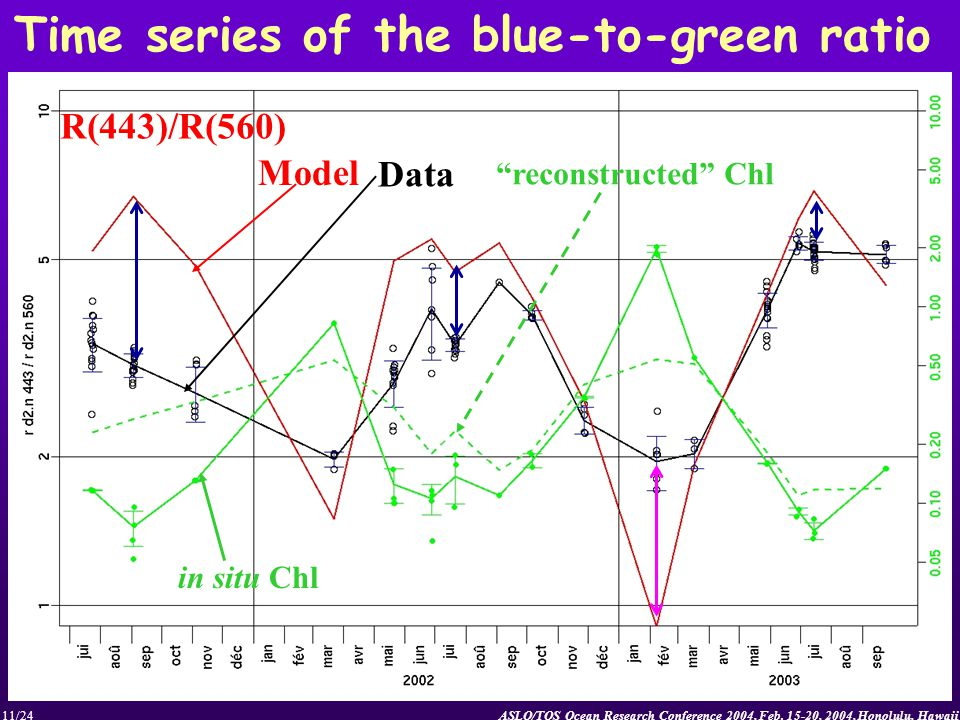 ASLO/TOS Ocean Research Conference 2004, Feb. 15-20, 2004, Honolulu, Hawaii11/24 Time series of the blue-to-green ratio R(443)/R(560) Model Data in si