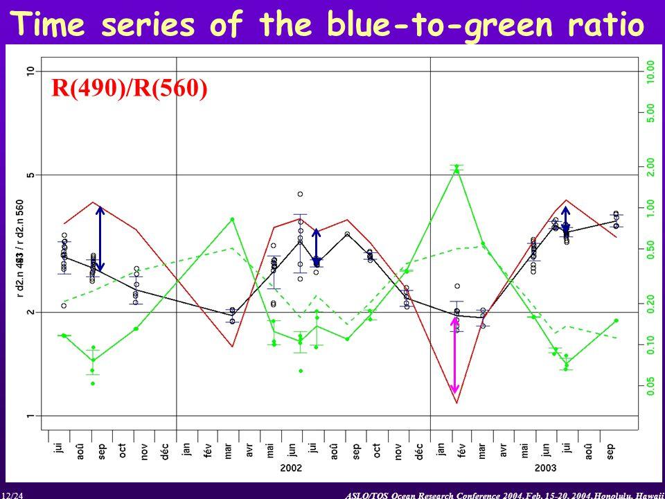 ASLO/TOS Ocean Research Conference 2004, Feb. 15-20, 2004, Honolulu, Hawaii12/24 Time series of the blue-to-green ratio R(490)/R(560)