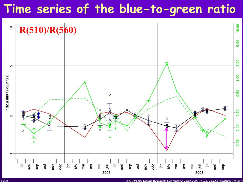 ASLO/TOS Ocean Research Conference 2004, Feb. 15-20, 2004, Honolulu, Hawaii13/24 Time series of the blue-to-green ratio R(510)/R(560)