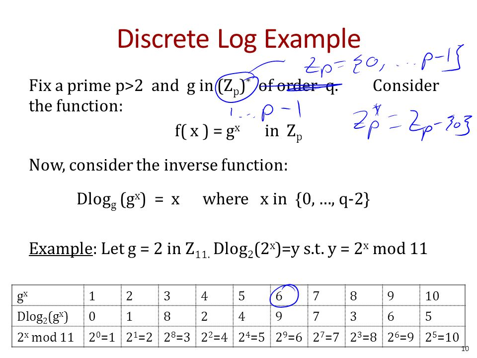 Discrete Log Example Fix a prime p>2 and g in (Z p ) * of order q.