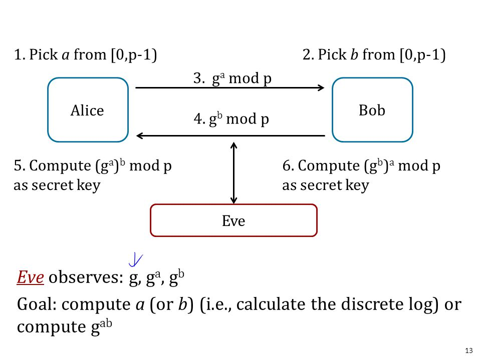 Eve observes: g, g a, g b Goal: compute a (or b) (i.e., calculate the discrete log) or compute g ab 13 3. g a mod p 4. g b mod p 1. Pick a from [0,p-1