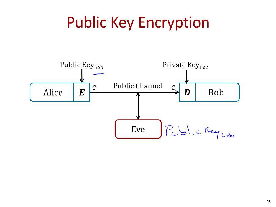 Public Key Encryption 19 Alice Bob Public Channel Eve E D cc Public Key Bob Private Key Bob