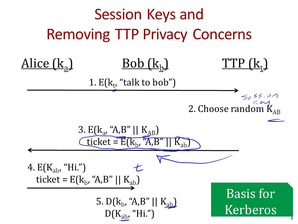 Session Keys and Removing TTP Privacy Concerns 4 Alice (k a )Bob (k b )TTP (k t ) 1.