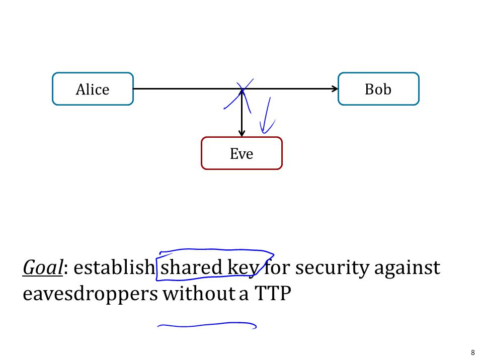 Goal: establish shared key for security against eavesdroppers without a TTP 8 Alice Bob Eve