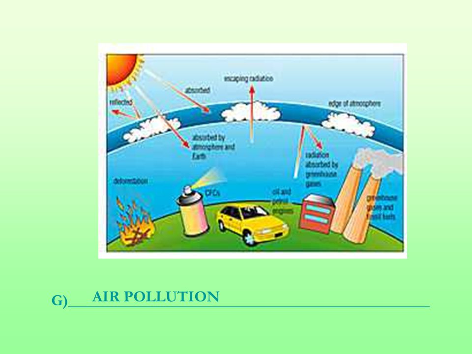 G)______________________________________________ AIR POLLUTION