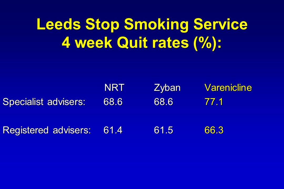 Leeds Stop Smoking Service 4 week Quit rates (%): NRTZybanVarenicline NRTZybanVarenicline Specialist advisers:68.668.677.1 Registered advisers:61.461.566.3