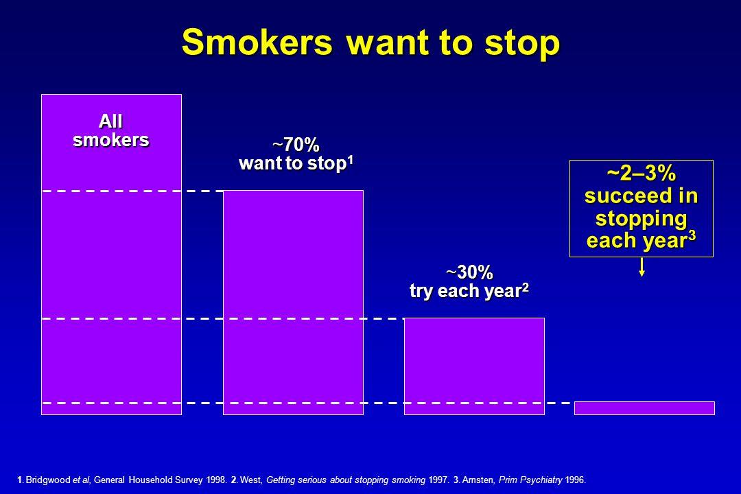 Maudsley (London) study of varenicline v NRT in routine treatment of tobacco dependence (Stapleton et al Addiction Oct 2007) NRTVarenicline NRTVarenicline Set a quit date:204208 Quit at 4 weeks:125150 % Quit at 4 weeks: 61.3%72.1%