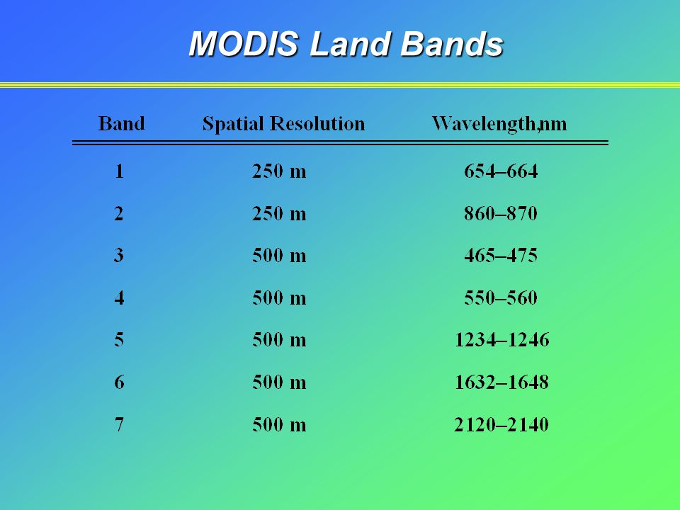 MODIS Land Bands
