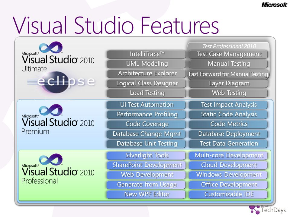 Visual Studio 2010 / TFS 2010 demo…
