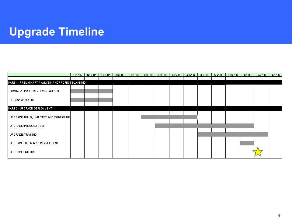 4 Upgrade Timeline