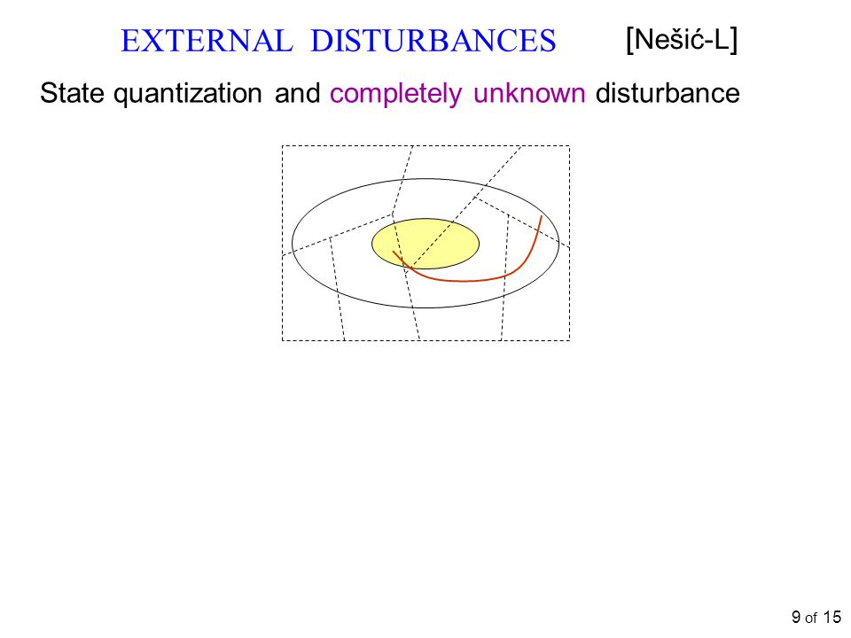 EXTERNAL DISTURBANCES [ Nešić-L ] State quantization and completely unknown disturbance 9 of 15