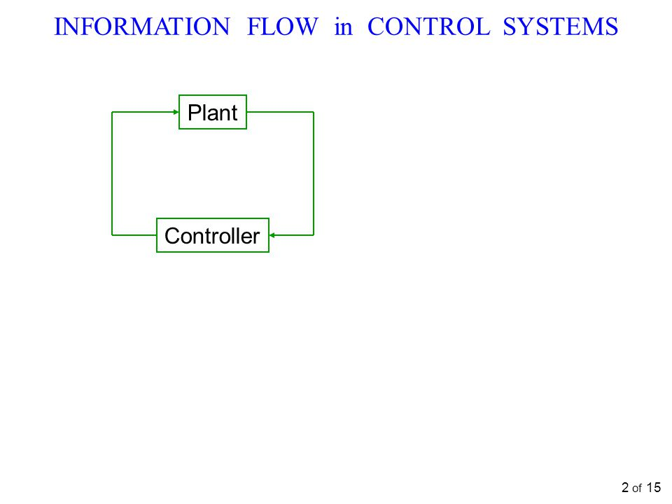 Plant Controller INFORMATION FLOW in CONTROL SYSTEMS 2 of 15