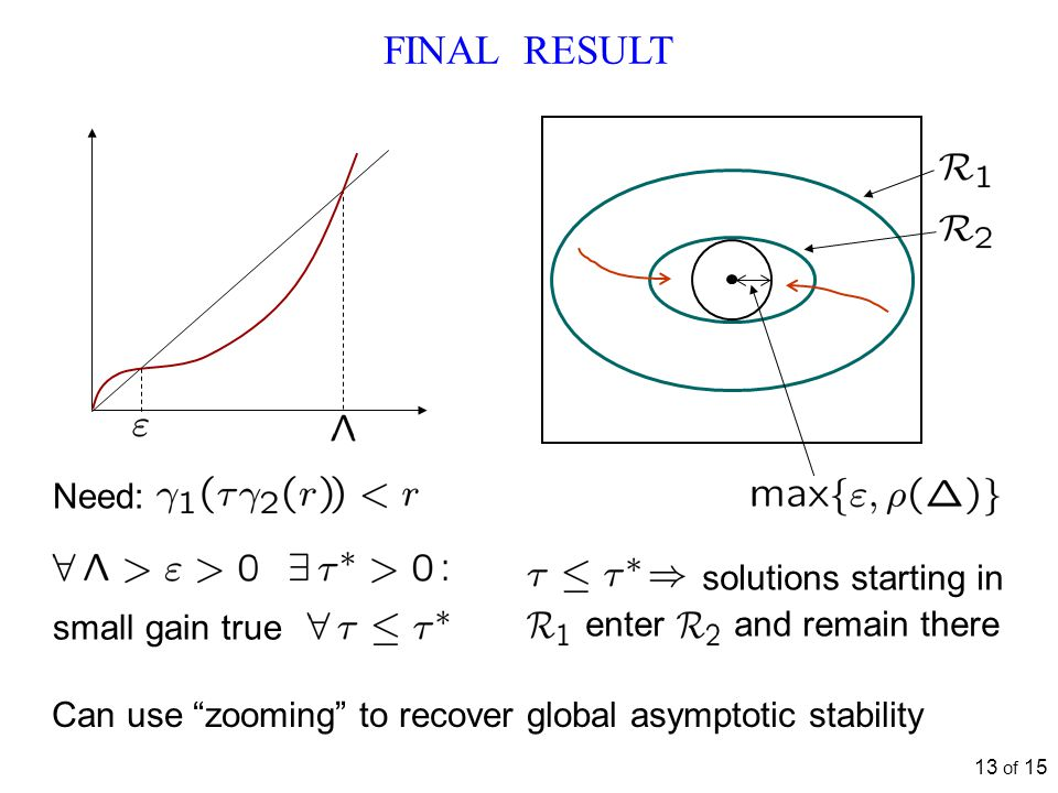 "FINAL RESULT solutions starting in enter and remain there 13 of 15 Can use ""zooming"" to recover global asymptotic stability Need: small gain true"