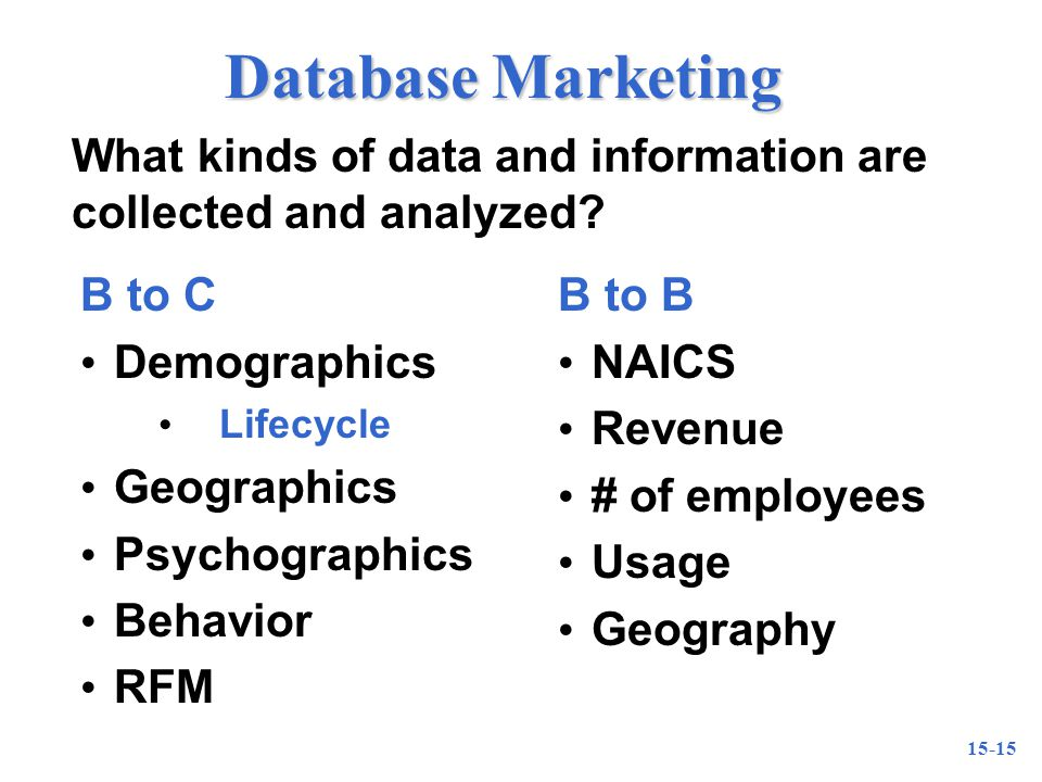 15-15 Database Marketing What kinds of data and information are collected and analyzed.