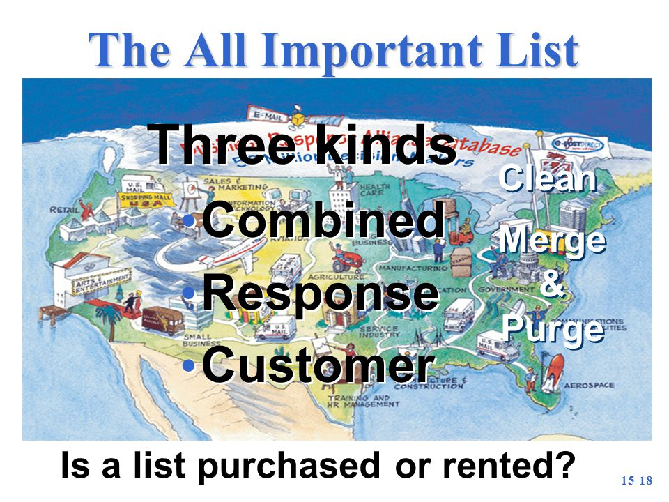15-18 The All Important List Three kinds Combined Response Customer Three kinds Combined Response Customer Is a list purchased or rented.