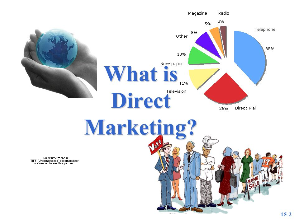 15-2 What is Direct Marketing