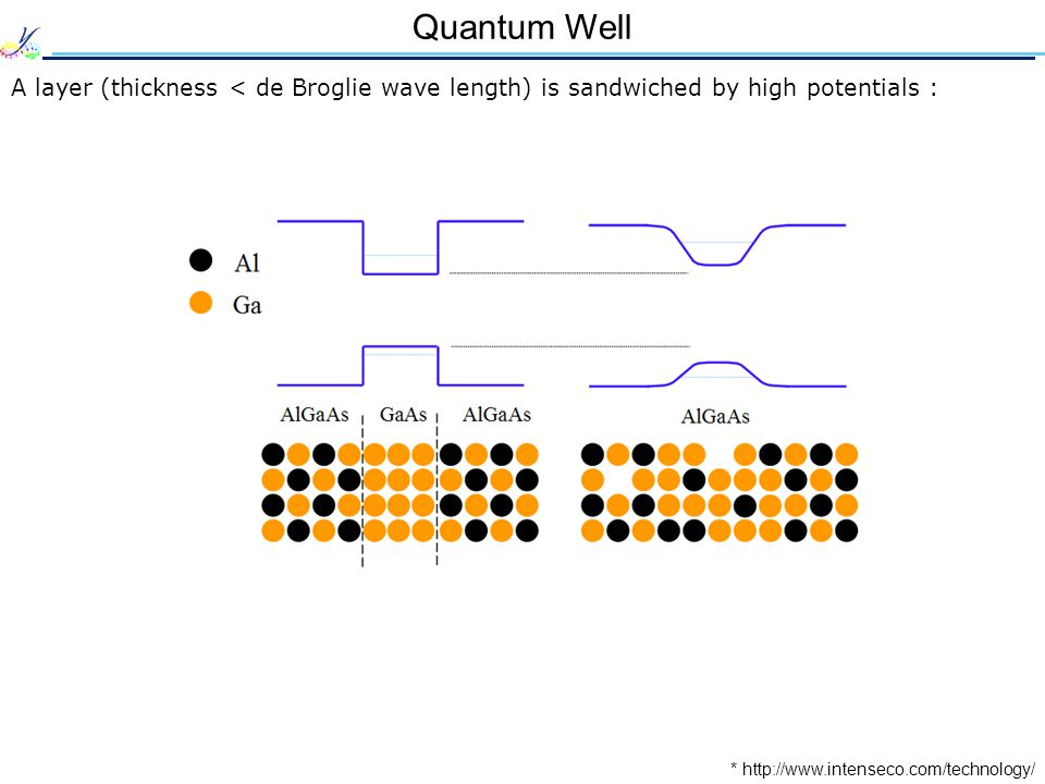 Quantum Well * http://www.intenseco.com/technology/ A layer (thickness < de Broglie wave length) is sandwiched by high potentials :