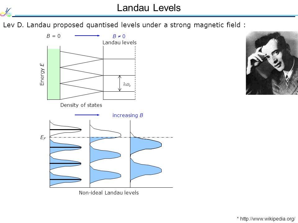 Landau Levels Lev D.