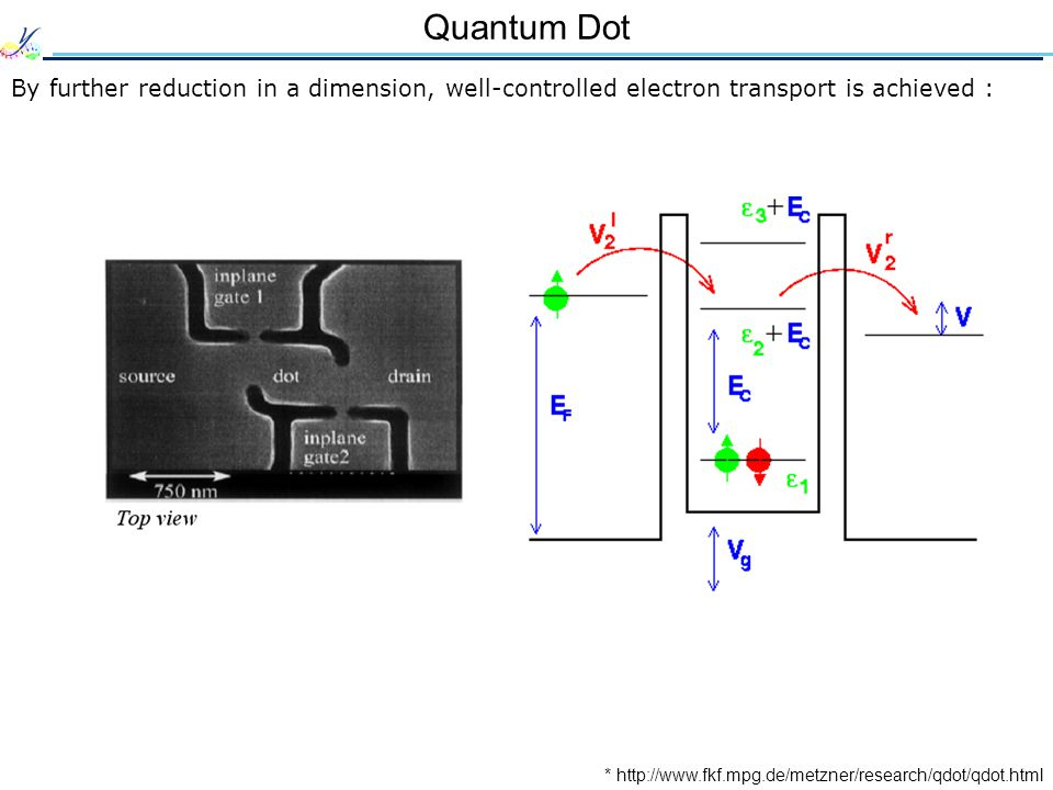 Quantum Dot By further reduction in a dimension, well-controlled electron transport is achieved : * http://www.fkf.mpg.de/metzner/research/qdot/qdot.html