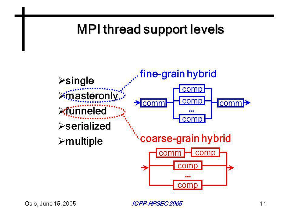 Oslo, June 15, 2005ICPP-HPSEC 200511 MPI thread support levels  single  masteronly  funneled  serialized  multiple fine-grain hybrid coarse-grain hybrid comm comp comm … comp …