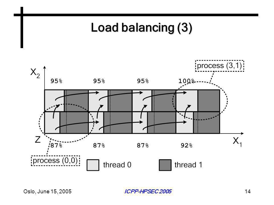 Oslo, June 15, 2005ICPP-HPSEC 200514 Load balancing (3)