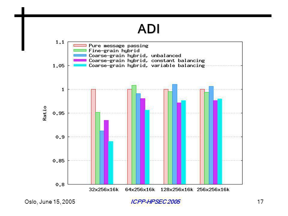 Oslo, June 15, 2005ICPP-HPSEC 200517 ADI