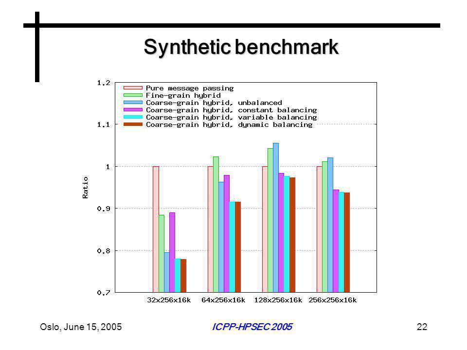 Oslo, June 15, 2005ICPP-HPSEC 200522 Synthetic benchmark