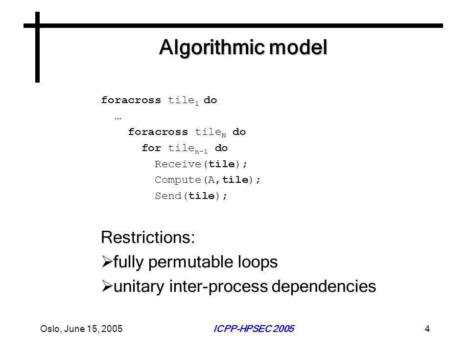 Oslo, June 15, 2005ICPP-HPSEC 20054 Algorithmic model foracross tile 1 do … foracross tile N do for tile n-1 do Receive(tile); Compute(A,tile); Send(tile); Restrictions:  fully permutable loops  unitary inter-process dependencies