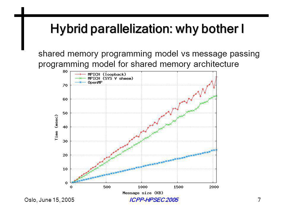 Oslo, June 15, 2005ICPP-HPSEC 20057 Hybrid parallelization: why bother I shared memory programming model vs message passing programming model for shared memory architecture