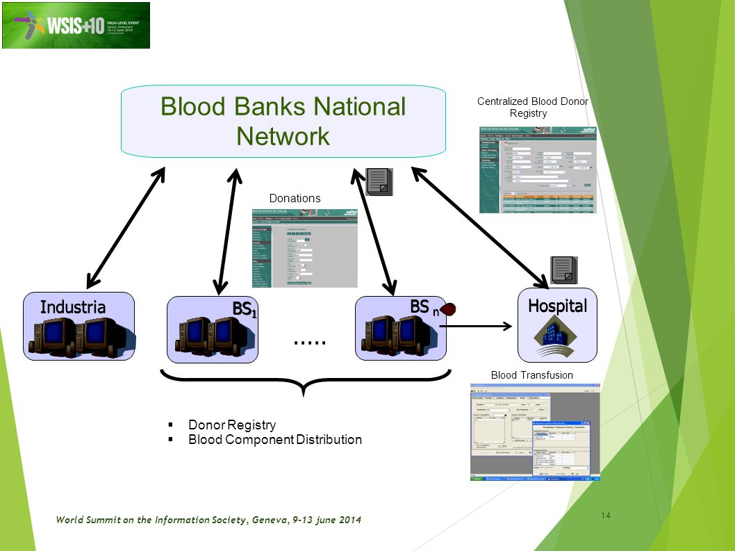 Centralized Blood Donor Registry Blood Banks National NetworkIndustria.....