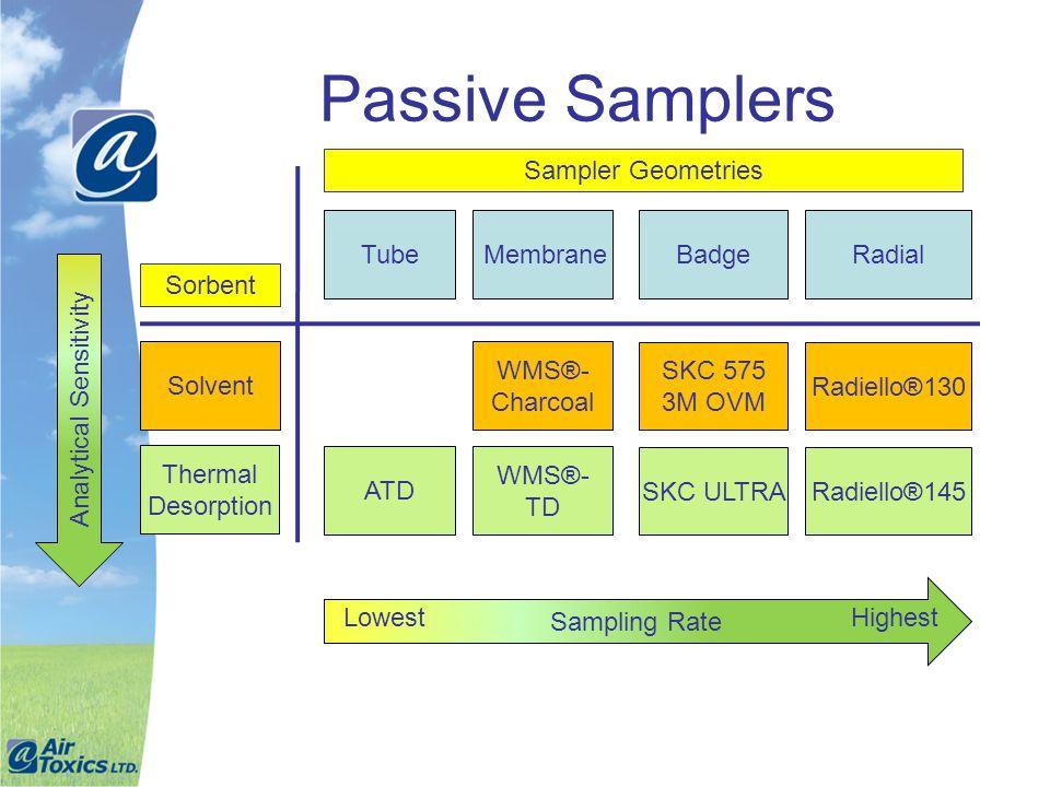 Passive Samplers Tube Solvent Membrane Thermal Desorption RadialBadge SKC 575 3M OVM SKC ULTRARadiello®145 WMS®- TD ATD Radiello®130 WMS®- Charcoal An