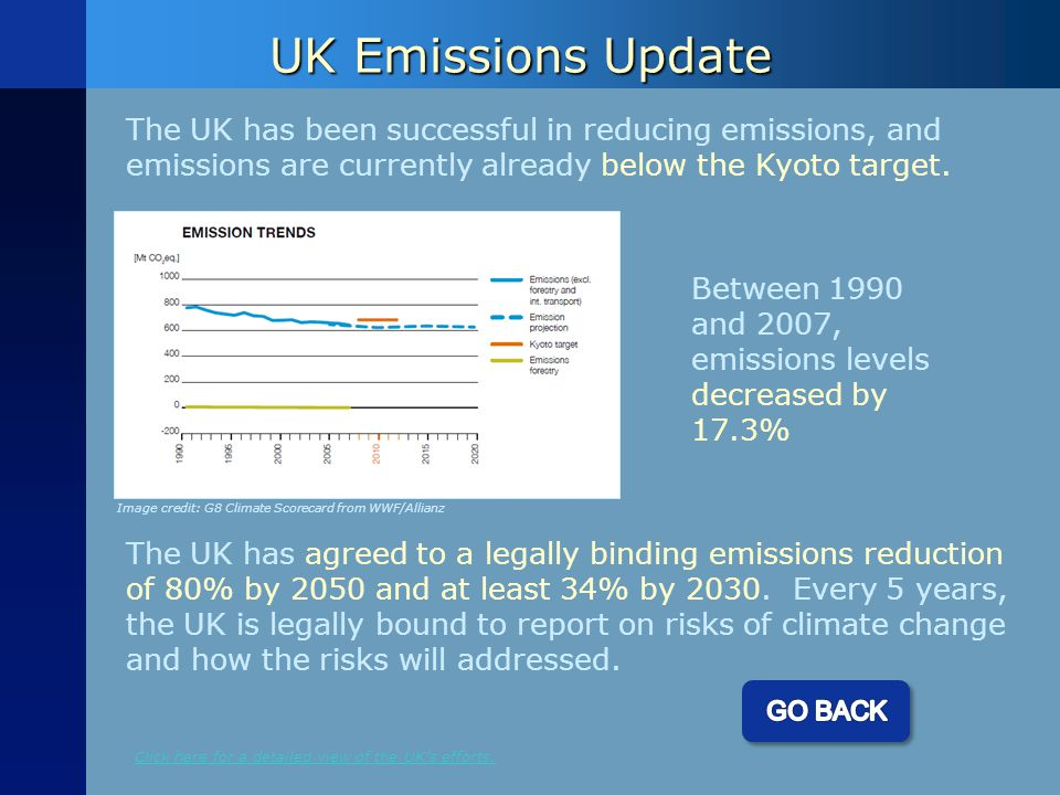 UK Emissions Update The UK has been successful in reducing emissions, and emissions are currently already below the Kyoto target.