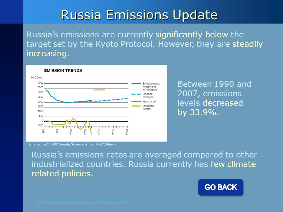 Russia Emissions Update Russia's emissions are currently significantly below the target set by the Kyoto Protocol.