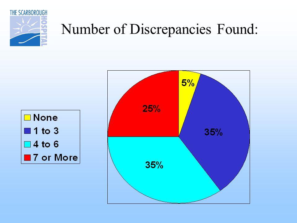 Number of Discrepancies Found: