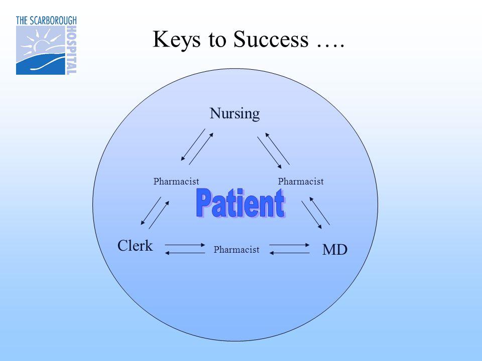 Keys to Success …. Pharmacist Clerk Pharmacist MD Nursing