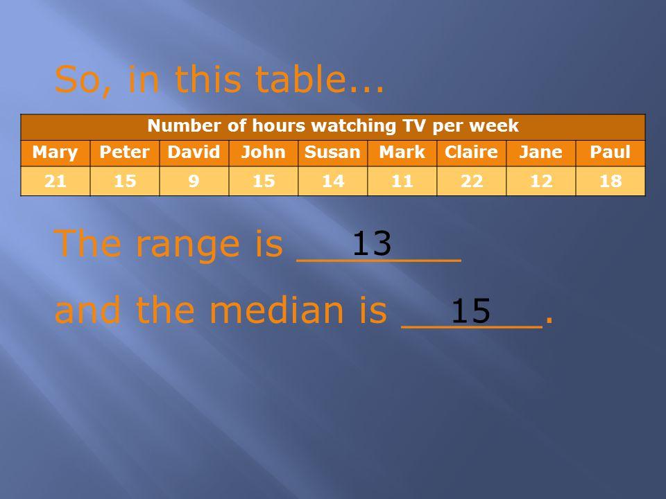 So, in this table... The range is _______ and the median is ______. Number of hours watching TV per week MaryPeterDavidJohnSusanMarkClaireJanePaul 211