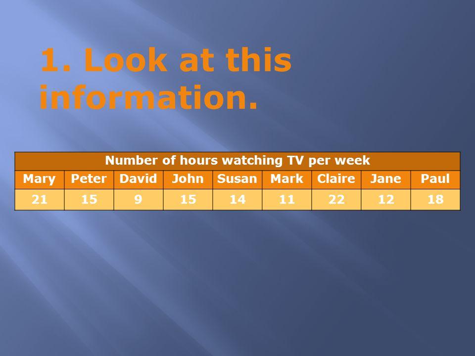 1. Look at this information. Number of hours watching TV per week MaryPeterDavidJohnSusanMarkClaireJanePaul 21159 1411221218