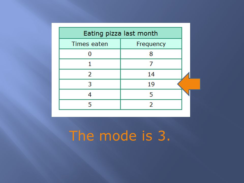The mode is 3.