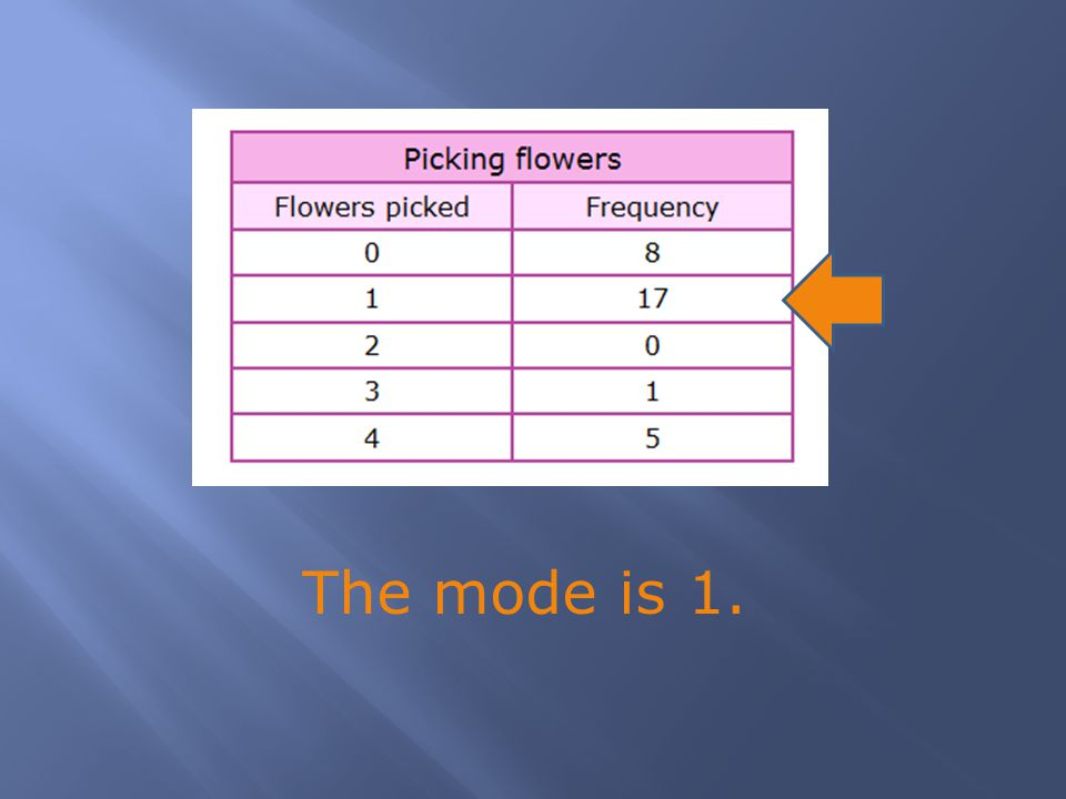 The mode is 1.